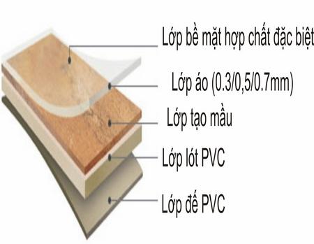 Sàn gỗ nhựa, sàn nhựa, sàn nhựa giả gỗ