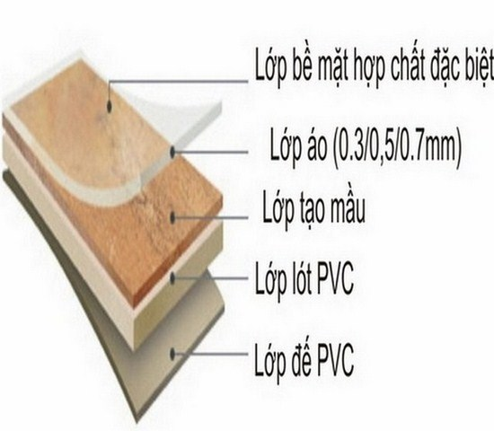 cau-tao-san-nhua-PE, cấu tạo sàn nhựa giả gỗ,
